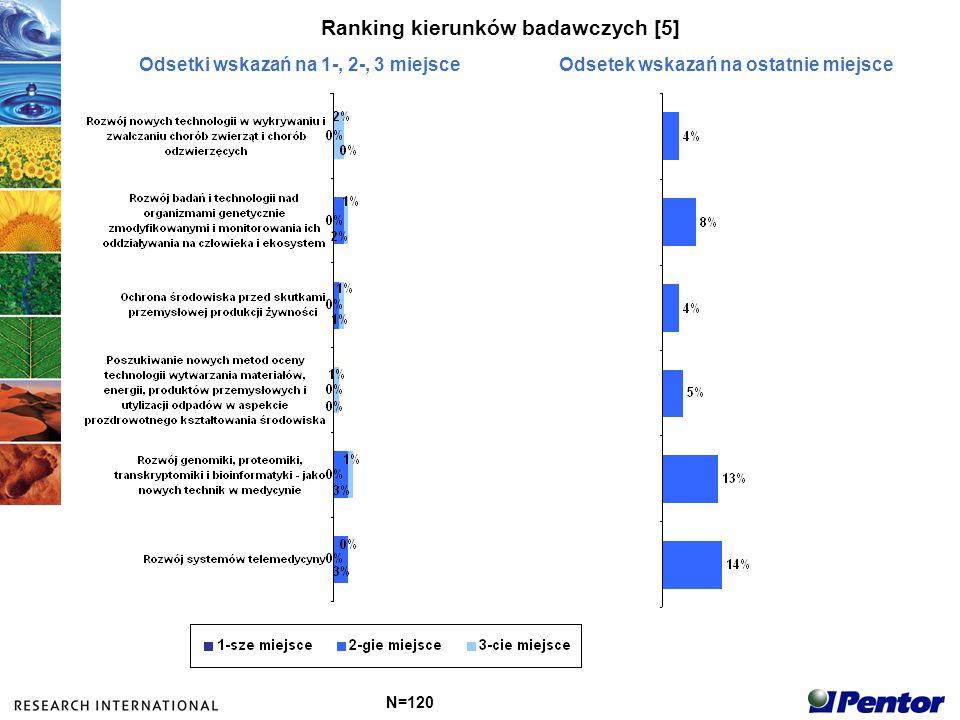 Ranking kierunków badawczych [5]